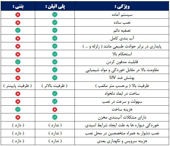 جدول مقایسه سپتیک پلی اتیلن با سپتیک بتنی